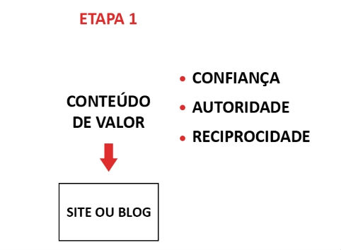 marketing digital etapa -1
