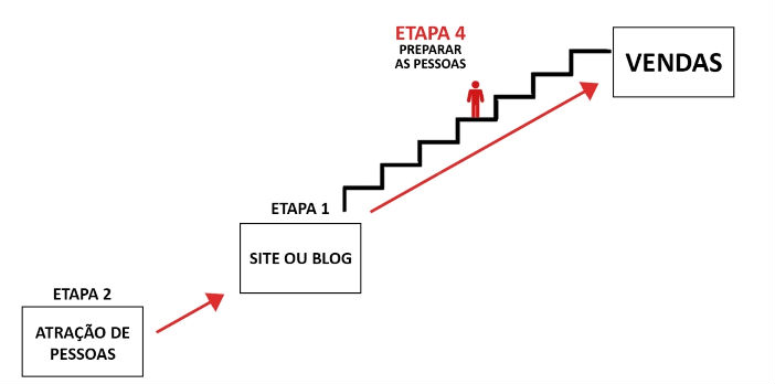 marketing digital etapa -4